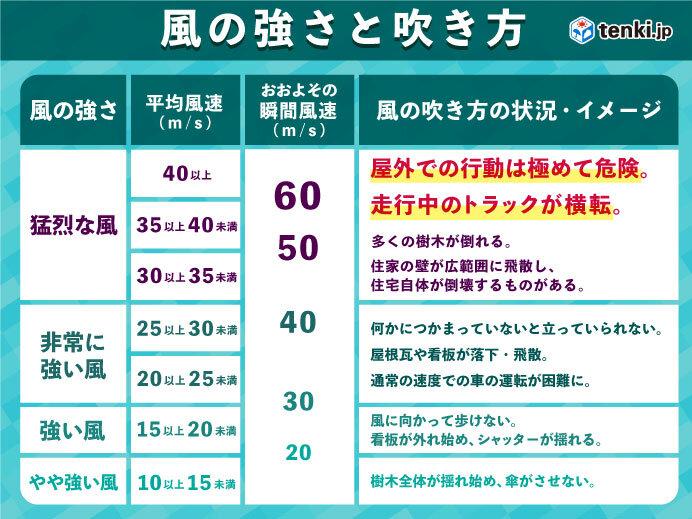 千葉では最大瞬間風速20メートル以上の風