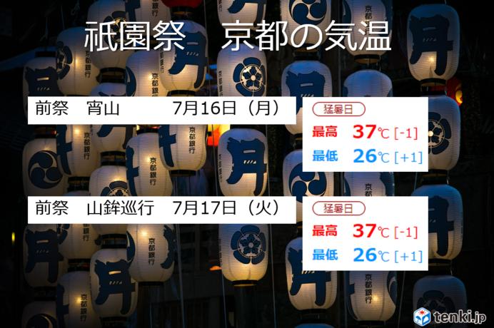 京都 祇園祭前祭の天気と気温