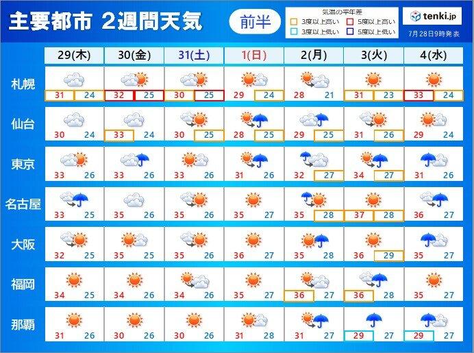 2週間天気 次々と台風のたまご発生 猛烈な暑さも続く