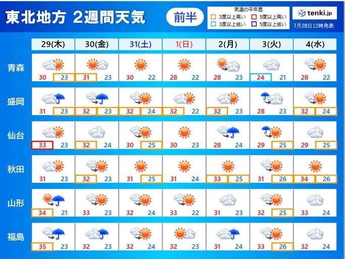 あす29日 午後は山形県や福島県で警報級の大雨の恐れ