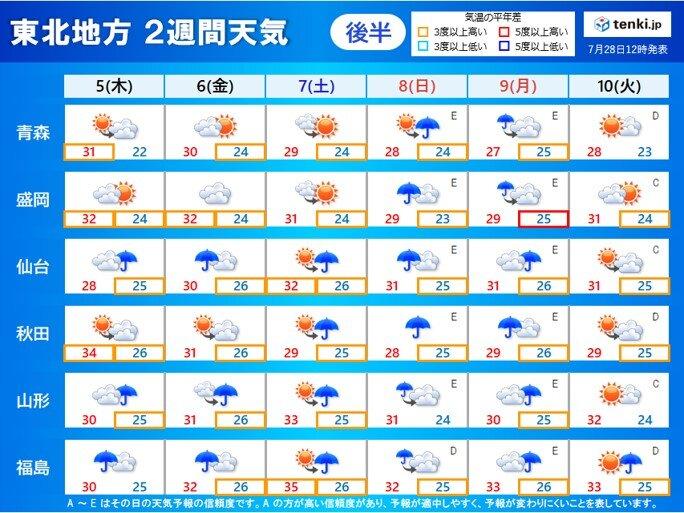 5日(木)~9日(月) 東北南部では雨が降りやすい