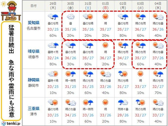 30日(金)以降は猛暑日続出