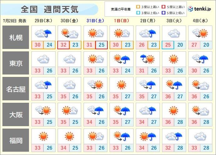 この先の天気 8月のスタートは全国的に雨が降りやすい