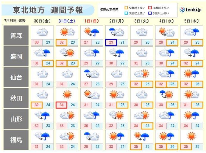 この先一週間 夜間も気温が下がりにくく 25℃以上の熱帯夜の所も