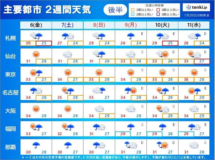 後半の予想 6日(金)から11日(水) 不安定な天気が続く