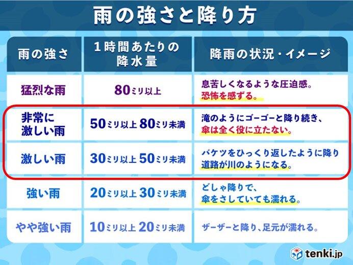 30日 関東、東海、東北を中心に非常に激しい雨や雷雨 熱中症厳重警戒_画像