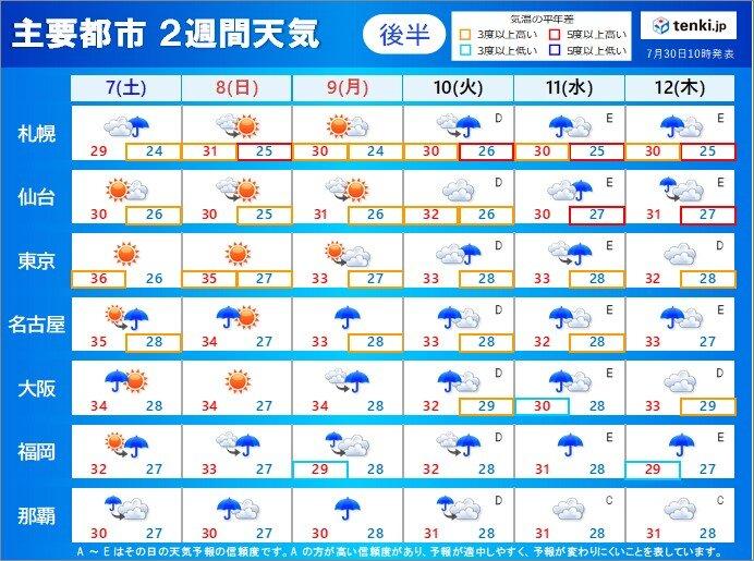 この先に気温 北海道と東北は異例の暑さ