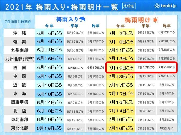 梅雨明け 四国が最も遅く 四国単独で最も遅いのは統計開始以来初めて