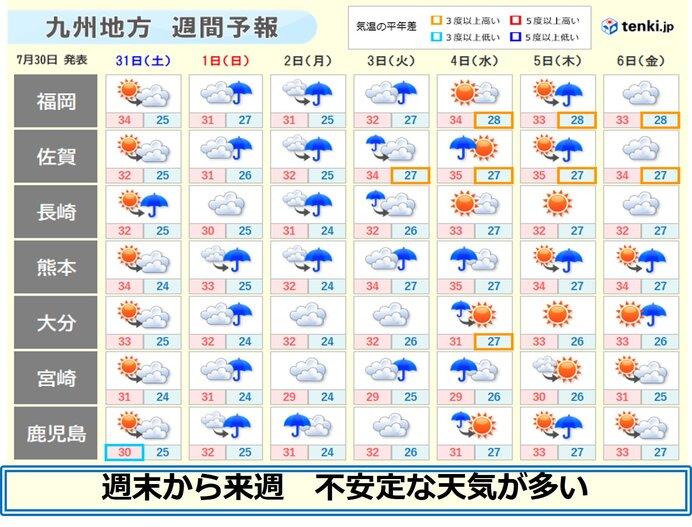 九州 あす30日から来週 にわか雨や雷雨が多い 天気急変に注意