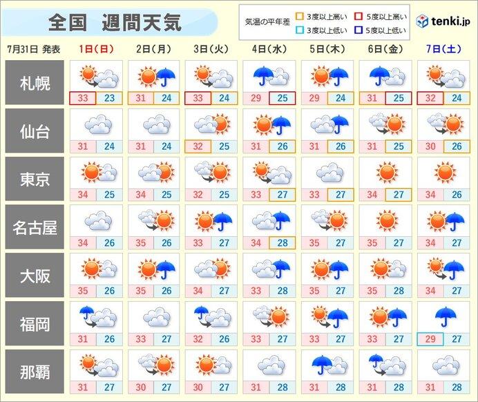 その先も 連日のように所々でにわか雨