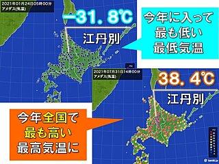 寒いことで有名な北海道の江丹別 暑さも過酷に 全国で今年初の38℃台