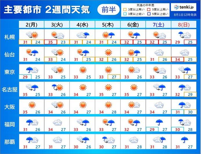 2日(月)~8日(日) 所々で雷雨 厳しい暑さ続く 北海道35℃予想も