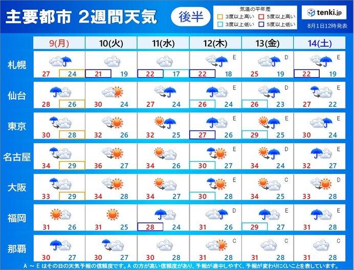 9日(月)~14日(土) 立秋過ぎても厳しい暑さ続く