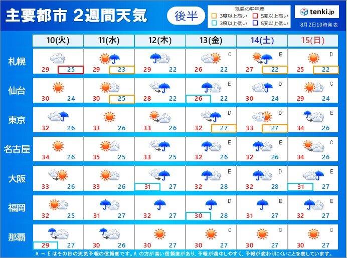 後半:10日(火)~15日(日)
