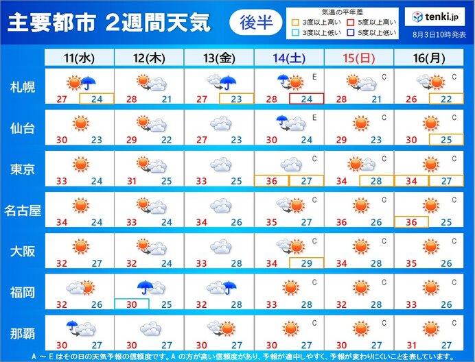 11日(水)~16日(月):天気の傾向