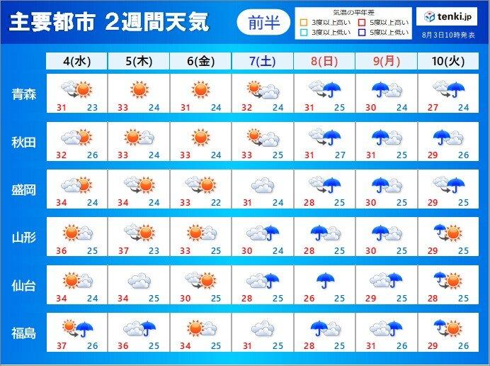 3日も危険な暑さ 広く熱中症警戒アラート