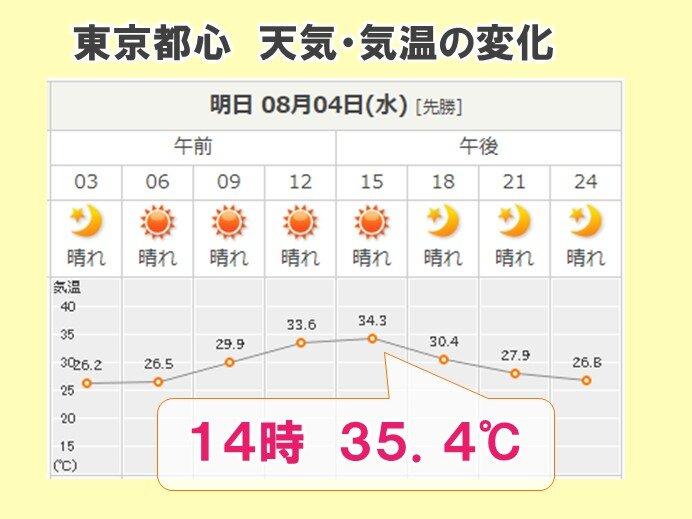 一日の気温の変化