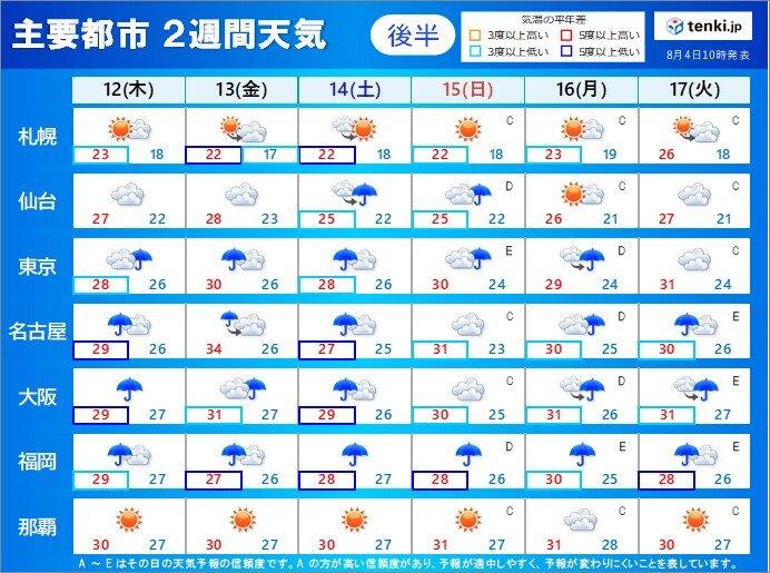 12日(木)から17日(火) 変わりやすい天気でも厳しい残暑