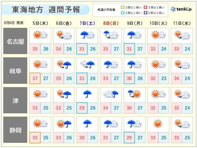 週間天気 台風の影響は? 週末以降は暑さが和らぐ