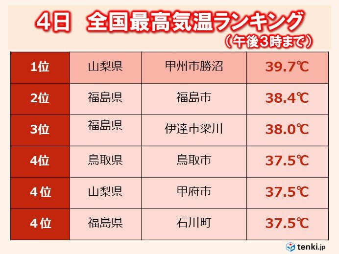 勝沼39.7℃ 今年の最高気温マーク
