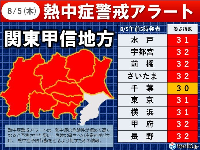 5日関東甲信 一都七県に熱中症警戒アラート