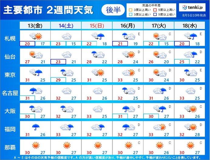 お盆期間の天気 九州~北海道は曇りや雨