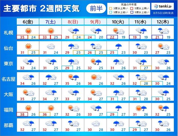 2週間天気 台風や熱帯低気圧が北上 3連休に日本付近へ お盆期間もぐずつく