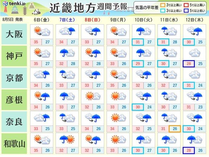 7日土曜日以降は雨の降る日が多い
