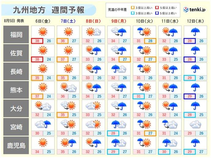 連休から来週は不安定な天気多い