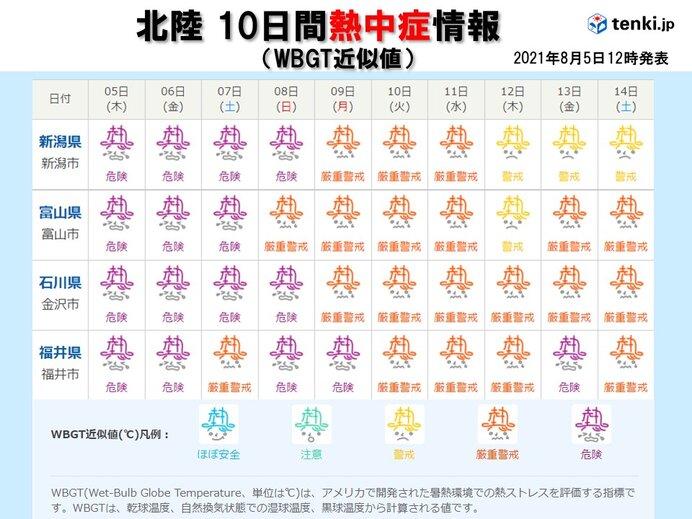 北陸 あす6日(金)も猛暑 熱中症に厳重警戒