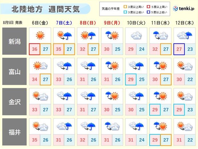 北陸 あす6日も猛暑 熱中症に厳重警戒 3連休は台風の動向に注意