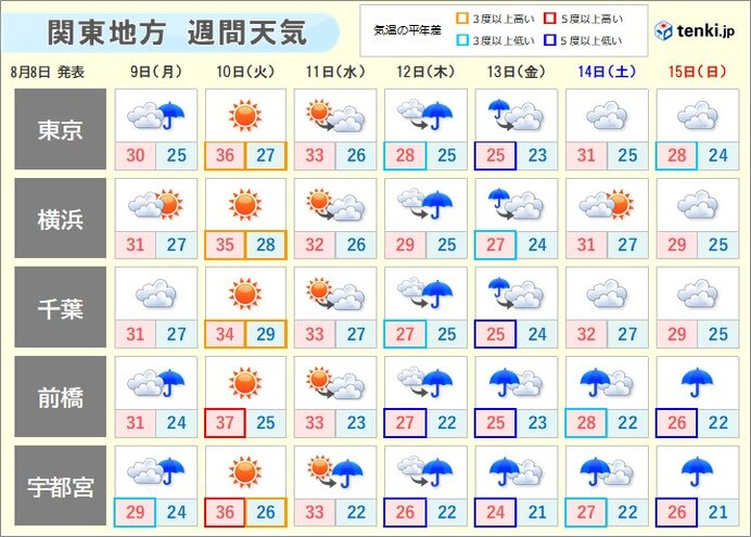 週間天気 北部中心に たびたび雨雲がかかる 9日(月)は激しい雨や雷雨も