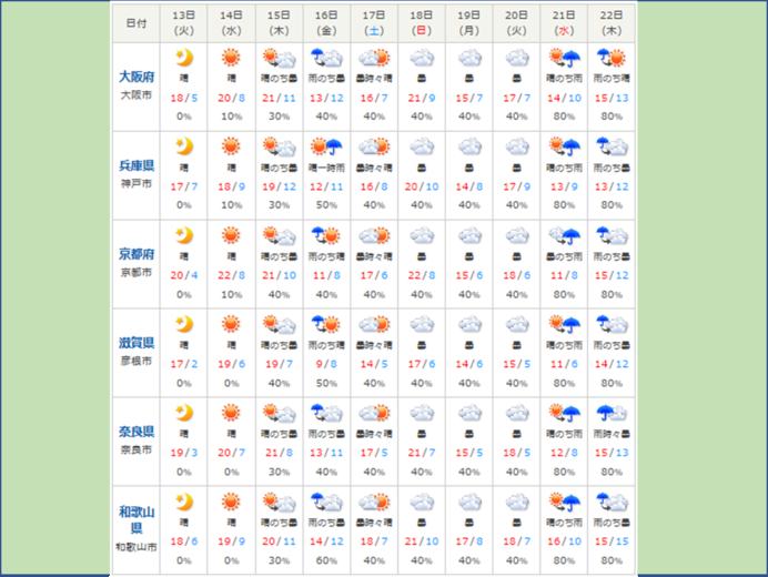 15日にかけて一か月以上先の陽気に