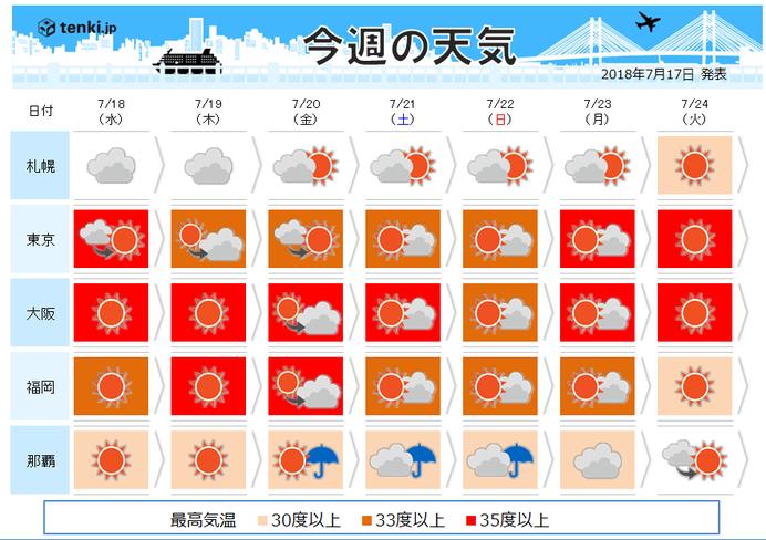 週間 35℃超え猛暑 終息の気配なし