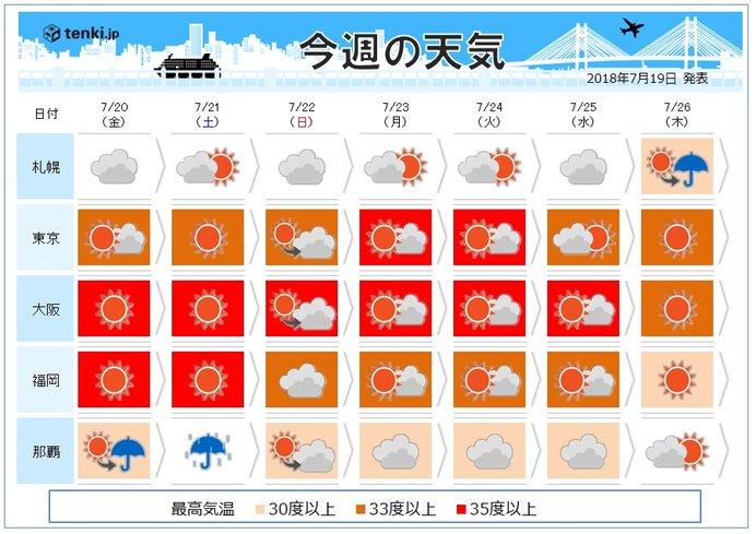 週間 猛暑続く 台風10号は週末沖縄に