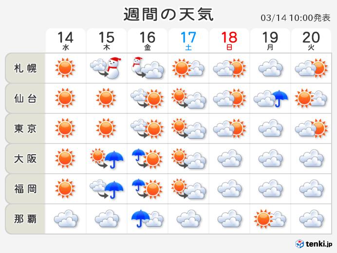 週間天気 彼岸の入りも暖か
