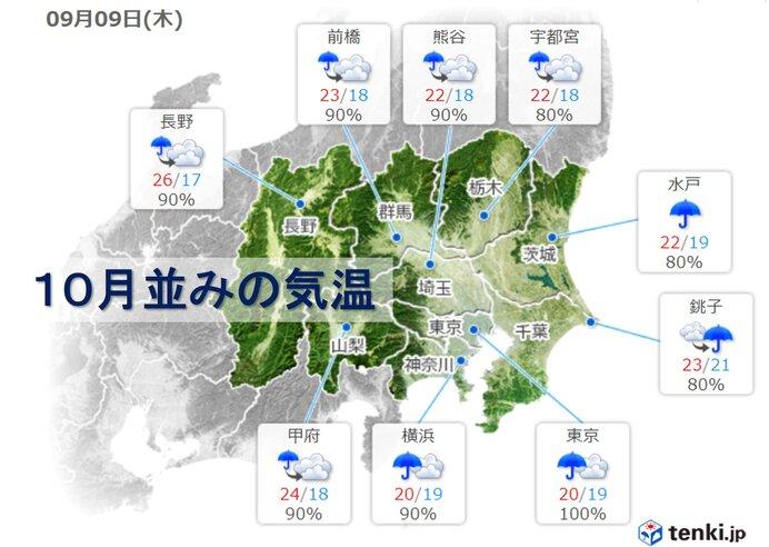 10月並みの気温