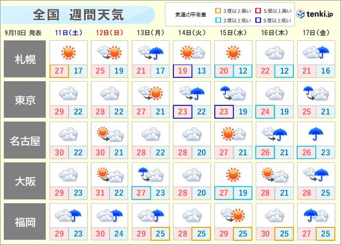 台風の動向注意 来週後半は東日本・西日本で曇りや雨