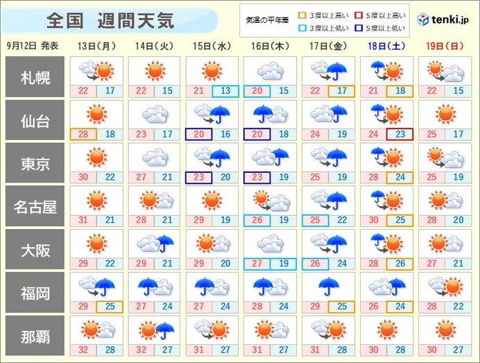「週間天気」週の中頃から雨の範囲広がる 台風14号の動向に注意!