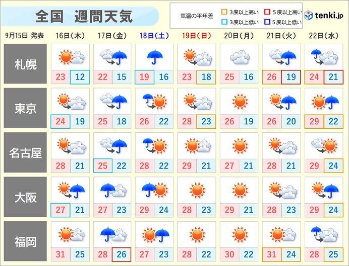 週末にかけて大荒れ・大雨のおそれ
