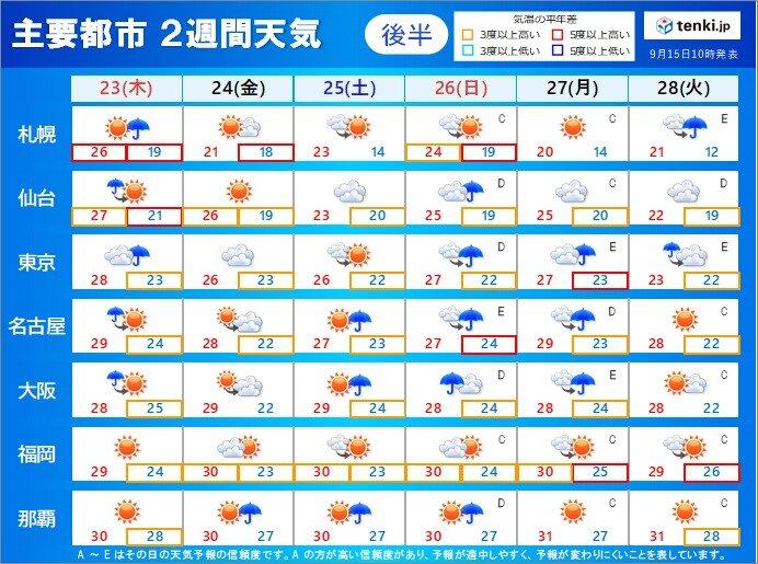 23日(木:秋分の日)から28日(火) 秋雨前線停滞か