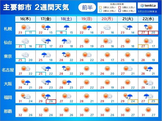 2週間天気 週末にかけて荒れた天気も 日曜日からは秋晴れ お彼岸は雨の所も