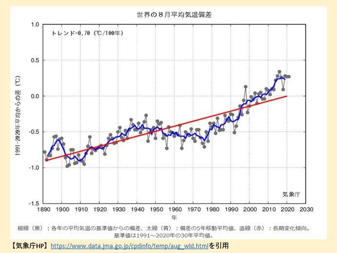 8月の世界の平均気温偏差 基準値より高い状態が続く