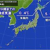今朝も北海道は冷え込む 最低気温0℃台の所も 旭川市は5.0℃ 東北もヒンヤリ