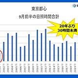 東京都心 9月前半の日照時間 30時間未満は20年ぶり