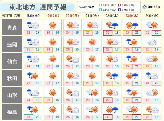 20日敬老の日は穏やかな秋晴れ 来週後半は汗ばむ陽気