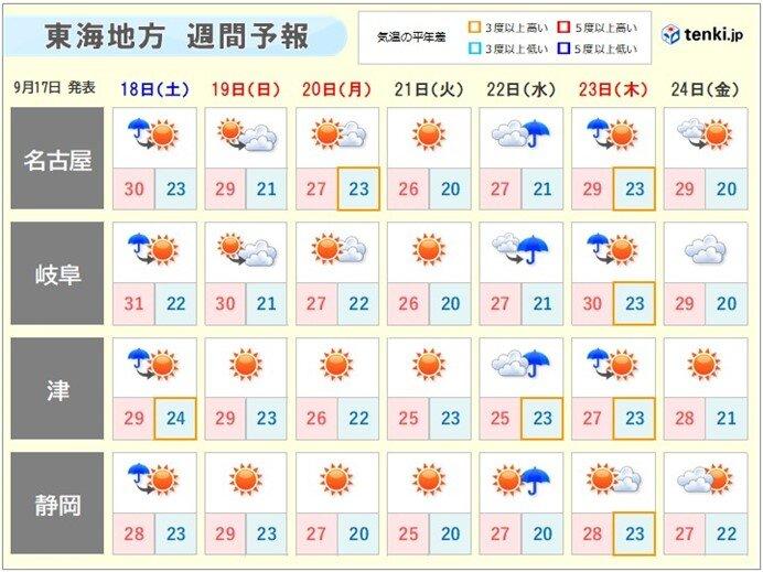 週間天気 数日の周期で天気が変わる
