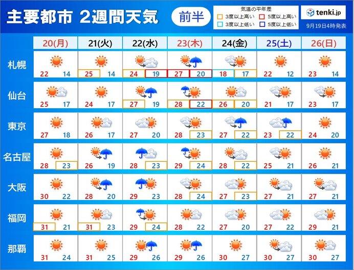 「2週間天気」週半ばは雨 彼岸入り後に残暑 高温に関する早期天候情報も