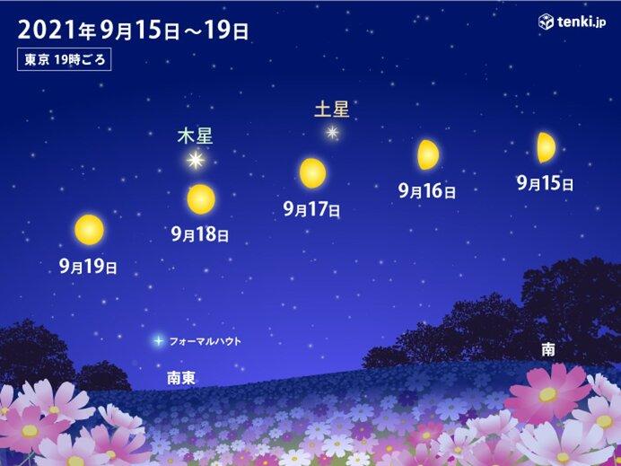 月と土星・木星 今日19日(日)まで接近