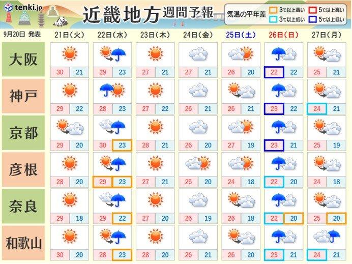 関西 向こう一週間の天気は